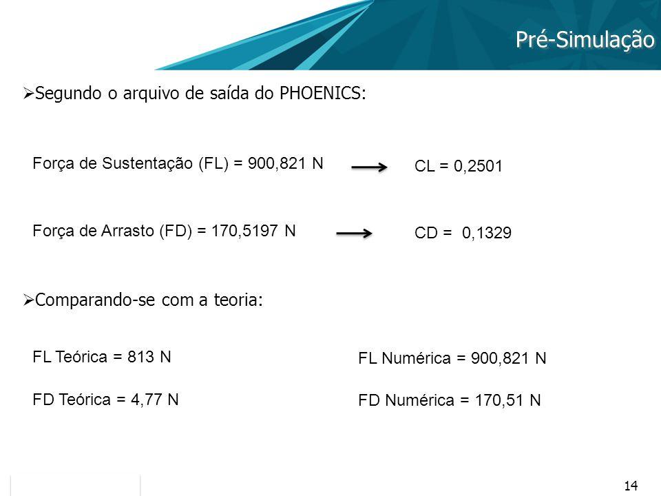 14 Pré-Simulação Segundo o arquivo de saída do PHOENICS: Força de Sustentação (FL) = 900,821 N Força de Arrasto (FD) = 170,5197 N FL Teórica = 813 N F