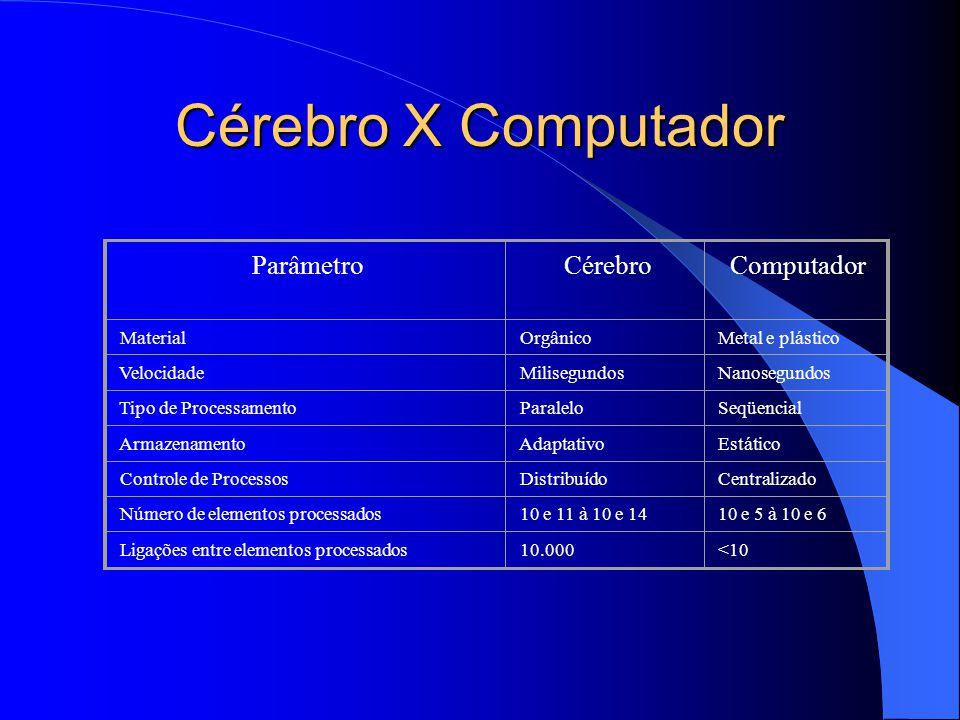 Cérebro X Computador Parâmetro Cérebro Computador Material Orgânico Metal e plástico Velocidade Milisegundos Nanosegundos Tipo de Processamento Paralelo Seqüencial Armazenamento Adaptativo Estático Controle de Processos Distribuído Centralizado Número de elementos processados 10 e 11 à 10 e 14 10 e 5 à 10 e 6 Ligações entre elementos processados 10.000 <10