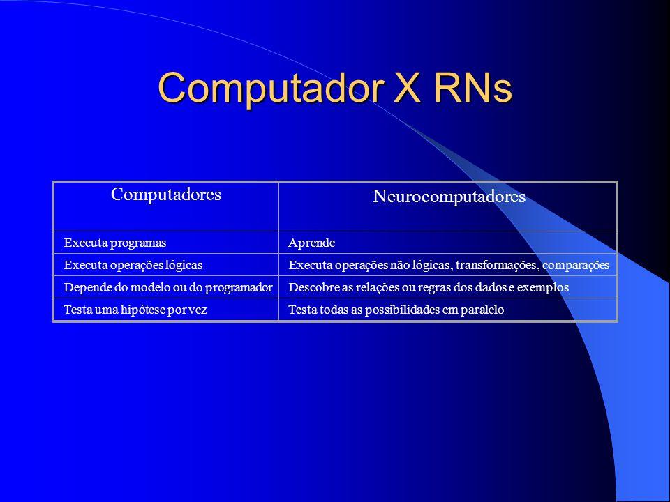 Computador X RNs Computadores Neurocomputadores Executa programas Aprende Executa operações lógicas Executa operações não lógicas, transformações, comparações Depende do modelo ou do programador Descobre as relações ou regras dos dados e exemplos Testa uma hipótese por vez Testa todas as possibilidades em paralelo