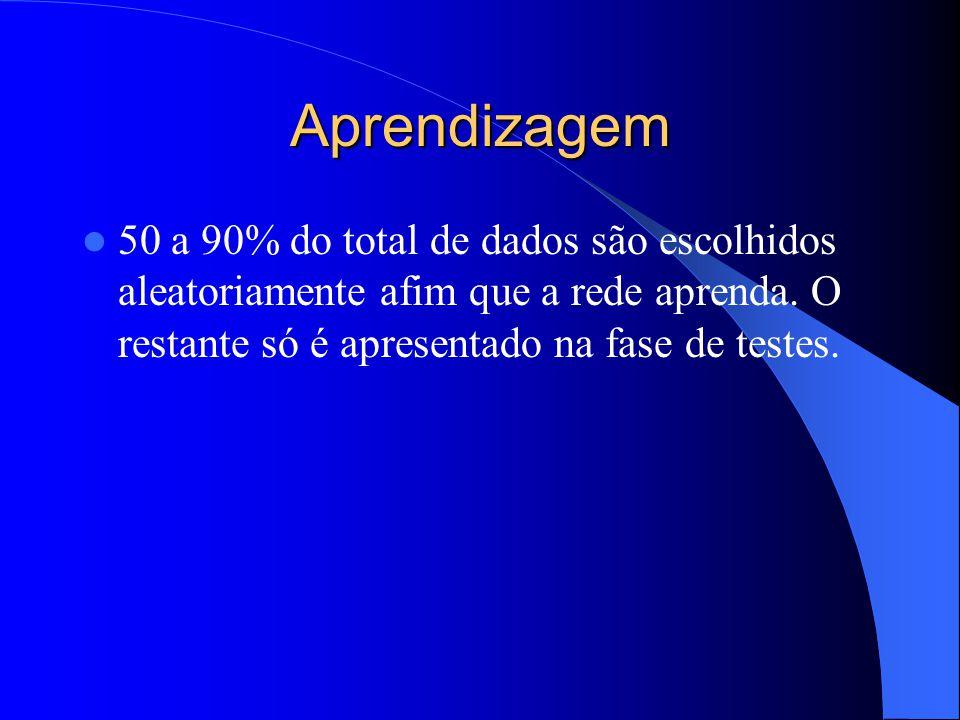 Aprendizagem 50 a 90% do total de dados são escolhidos aleatoriamente afim que a rede aprenda. O restante só é apresentado na fase de testes.