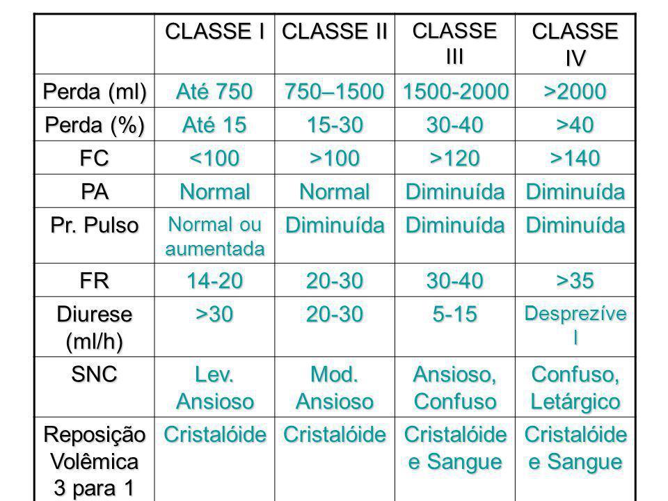CLASSE I CLASSE II CLASSE III CLASSE IV Perda (ml) Até 750 750–15001500-2000>2000 Perda (%) Até 15 15-3030-40>40 FC<100>100>120>140 PANormalNormalDiminuídaDiminuída Pr.