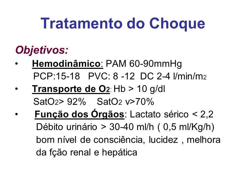 Tratamento do Choque Objetivos: Hemodinâmico: PAM 60-90mmHg PCP:15-18 PVC: 8 -12 DC 2-4 l/min/m 2 Transporte de O 2: Hb > 10 g/dl SatO 2 > 92% SatO 2 v>70% Função dos Órgãos: Lactato sérico < 2,2 Débito urinário > 30-40 ml/h ( 0,5 ml/Kg/h) bom nível de consciência, lucidez, melhora da fção renal e hepática