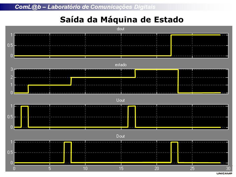 ComL@b – Laboratório de Comunicações Digitais Saída da Máquina de Estado