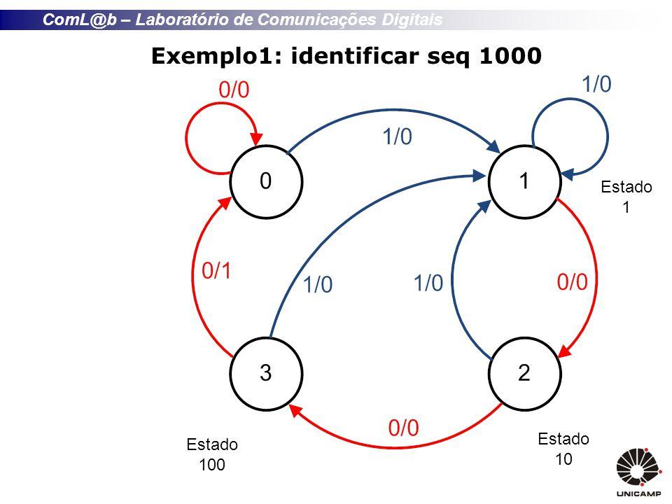 ComL@b – Laboratório de Comunicações Digitais Exemplo1: identificar seq 1000 Estado 1 Estado 10 Estado 100