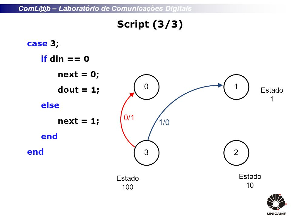 ComL@b – Laboratório de Comunicações Digitais Script (3/3) case 3; if din == 0 next = 0; dout = 1; else next = 1; end Estado 1 Estado 10 Estado 100