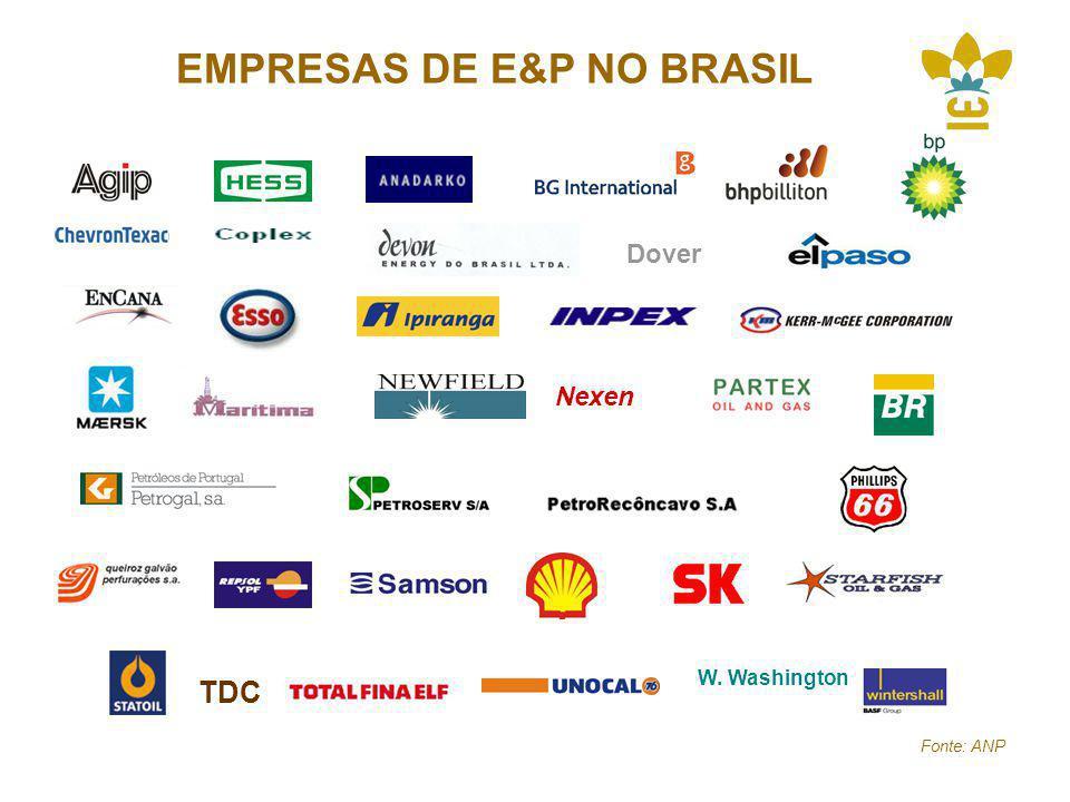 EMPRESAS DE E&P NO BRASIL Dover Nexen TDC W. Washington Fonte: ANP