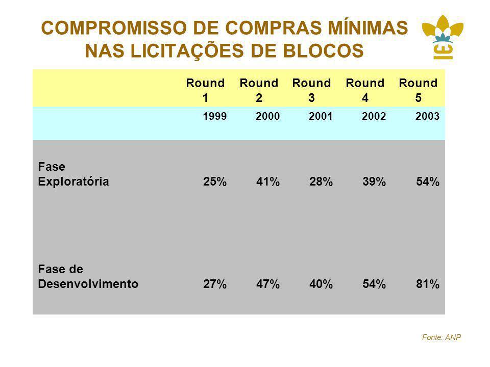 COMPROMISSO DE COMPRAS MÍNIMAS NAS LICITAÇÕES DE BLOCOS Round 1 Round 2 Round 3 Round 4 Round 5 19992000200120022003 Fase Exploratória 25%41%28%39%54% Fase de Desenvolvimento27%47%40%54%81% Fonte: ANP
