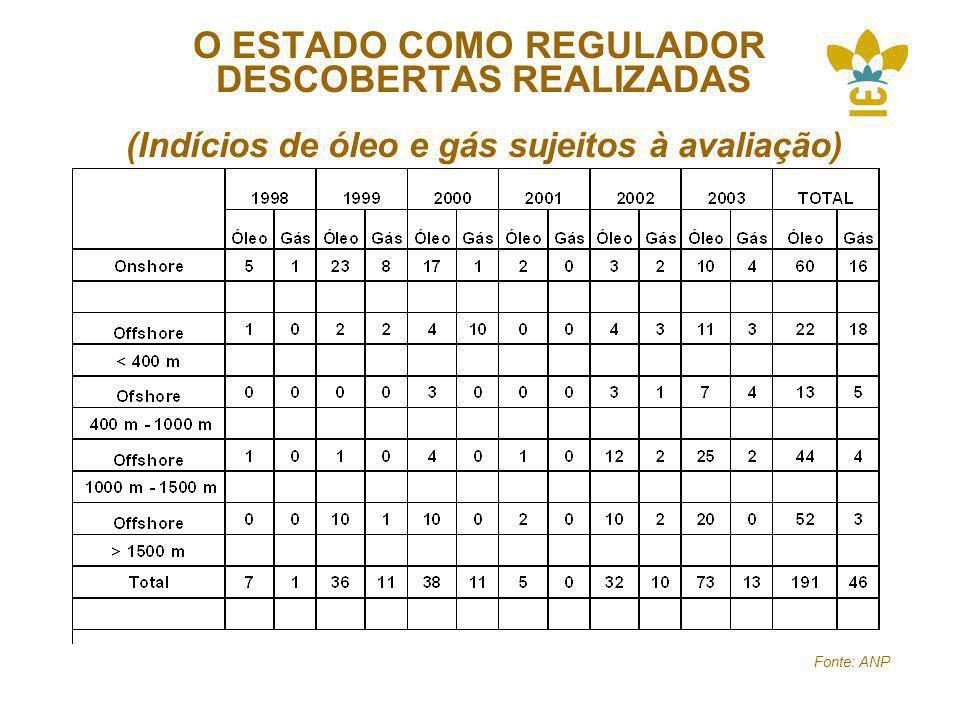 O ESTADO COMO REGULADOR DESCOBERTAS REALIZADAS (Indícios de óleo e gás sujeitos à avaliação) Fonte: ANP