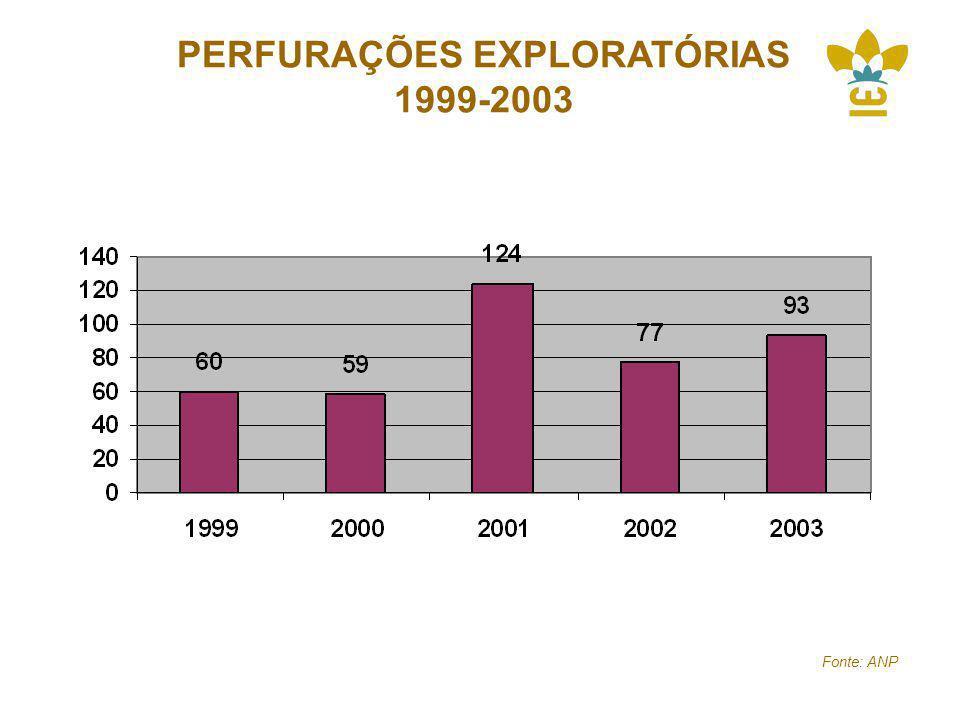 PERFURAÇÕES EXPLORATÓRIAS 1999-2003 Fonte: ANP
