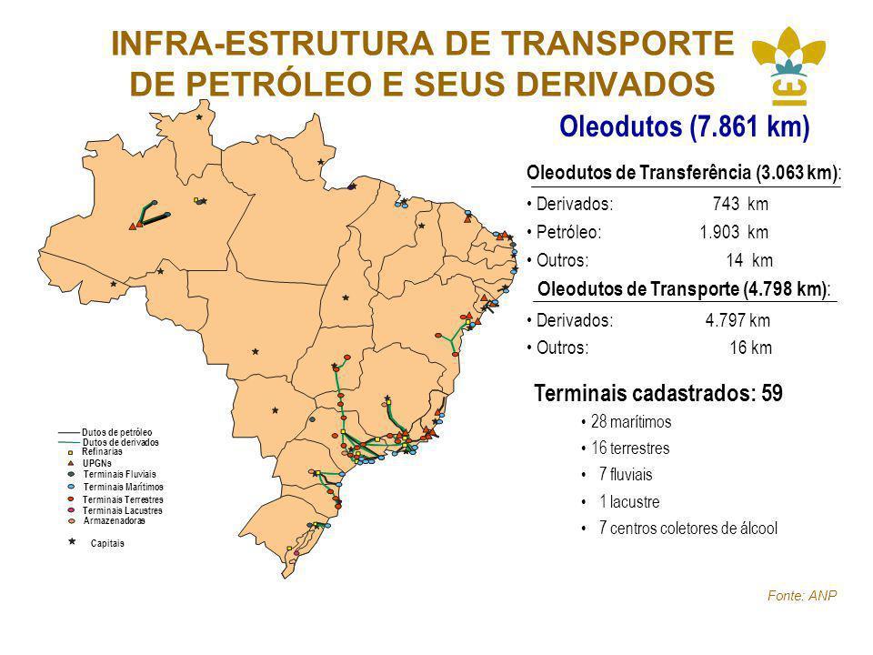 INFRA-ESTRUTURA DE TRANSPORTE DE PETRÓLEO E SEUS DERIVADOS Fonte: ANP UPGNs Terminais Fluviais Capitais Refinarias Terminais Marítimos Terminais Terrestres Terminais Lacustres Armazenadoras Dutos de derivados Dutos de petróleo Terminais cadastrados: 59 28 marítimos 16 terrestres 7 fluviais 1 lacustre 7 centros coletores de álcool Oleodutos (7.861 km) Oleodutos de Transferência (3.063 km) : Derivados: 743 km Petróleo: 1.903 km Outros: 14 km Oleodutos de Transporte (4.798 km) : Derivados: 4.797 km Outros: 16 km