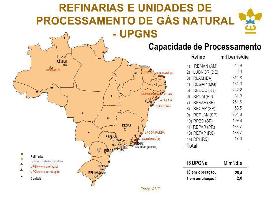 REFINARIAS E UNIDADES DE PROCESSAMENTO DE GÁS NATURAL - UPGNS URUCU (2) REMAN RLAM RPI (Ipiranga) REFAP REPAR RPBC RPDM (Manguinhos) RECAP SIX LUBNOR REDUC REGAP REVAP REPLAN LUBNOR GUAMARÉ (2) PILAR CATU CANDEIAS LAGOA PARDA CABIÚNAS (3) RPBC ATALAIA CARMÓPOLIS 16 em operação : 1 em ampliação : 28,4 2,8 M m 3 /dia18 UPGNs UPGNs (em operação) UPGNs (em construção) Outras unidades de refino Capitais Refinarias Fonte: ANP 1) REMAN (AM) 2) LUBNOR (CE) 3) RLAM (BA) 4) REGAP (MG) 5) REDUC (RJ) 6) RPDM (RJ) 7) REVAP (SP) 8) RECAP (SP) 9) REPLAN (SP) 10) RPBC (SP) 11) REPAR (PR) 13) REFAP (RS) 14) RPI (RS) Total Refinomil barris/dia Capacidade de Processamento 45,9 6,3 314,8 151,0 242,2 31,9 251,6 53,5 364,8 169,8 188,7 17,0