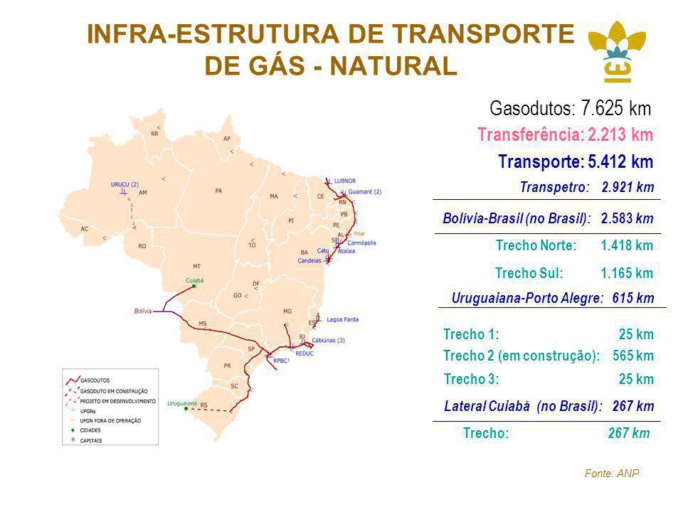 INFRA-ESTRUTURA DE TRANSPORTE DE GÁS - NATURAL Uruguaiana-Porto Alegre: 615 km Trecho 1: 25 km Trecho 2 (em construção): 565 km Trecho 3: 25 km Gasodutos: 7.625 km Transferência: 2.213 km Transporte: 5.412 km Transpetro: 2.921 km Bolívia-Brasil (no Brasil): 2.583 km Trecho Norte: 1.418 km Trecho Sul: 1.165 km Lateral Cuiabá (no Brasil): 267 km Trecho: 267 km Fonte: ANP