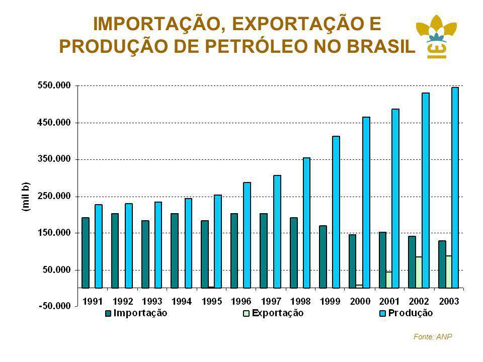 IMPORTAÇÃO, EXPORTAÇÃO E PRODUÇÃO DE PETRÓLEO NO BRASIL Fonte: ANP