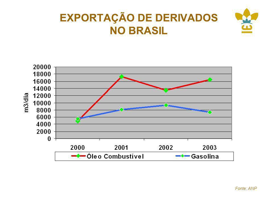 EXPORTAÇÃO DE DERIVADOS NO BRASIL Fonte: ANP