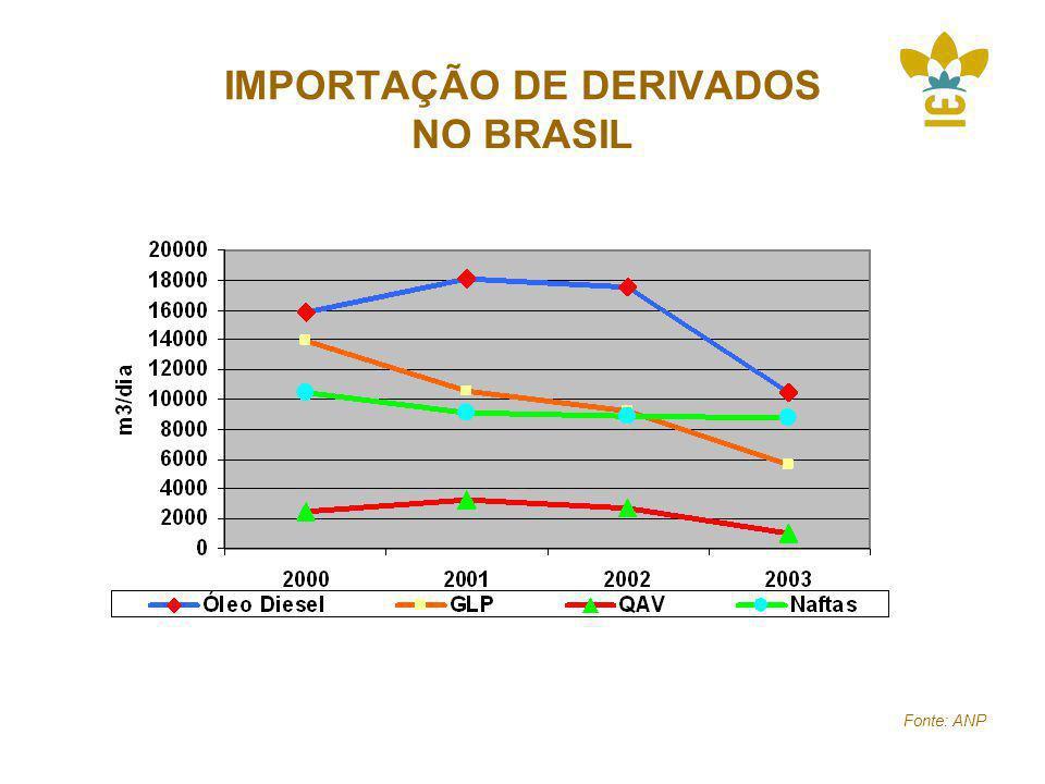 IMPORTAÇÃO DE DERIVADOS NO BRASIL Fonte: ANP