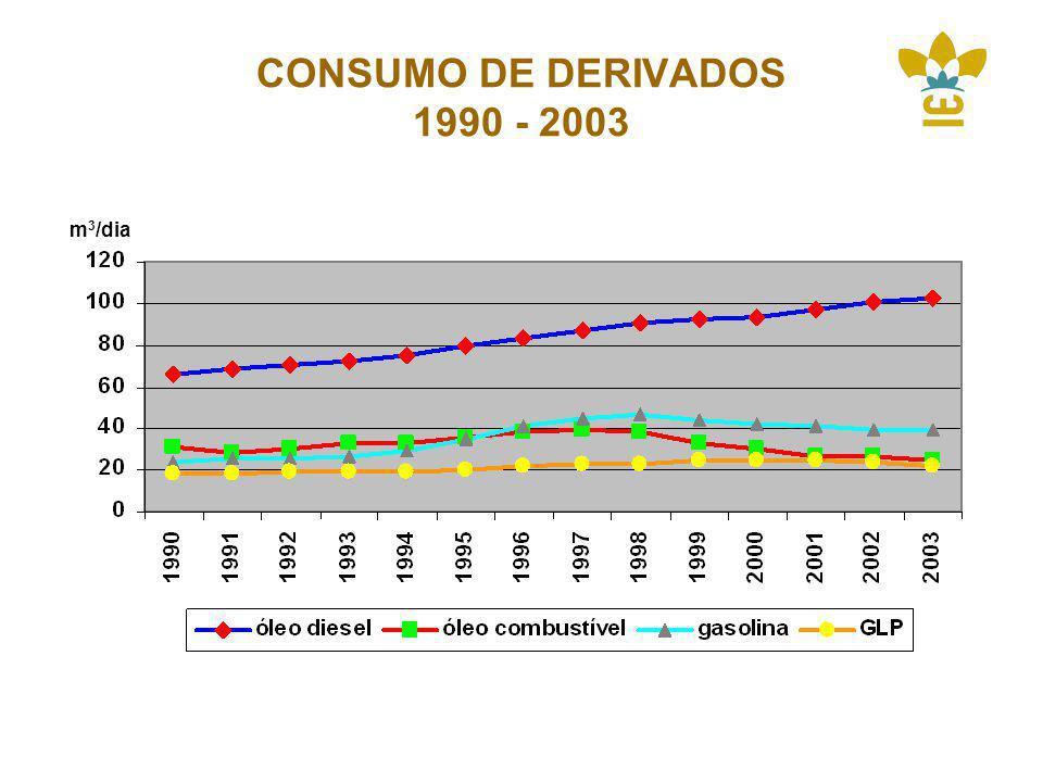 CONSUMO DE DERIVADOS 1990 - 2003 m 3 /dia