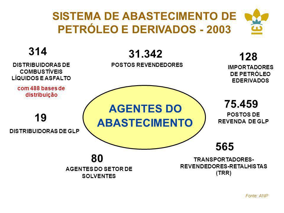 SISTEMA DE ABASTECIMENTO DE PETRÓLEO E DERIVADOS - 2003 31.342 POSTOS REVENDEDORES 80 AGENTES DO SETOR DE SOLVENTES 565 TRANSPORTADORES- REVENDEDORES-RETALHISTAS (TRR) 19 DISTRIBUIDORAS DE GLP 75.459 POSTOS DE REVENDA DE GLP 314 DISTRIBUIDORAS DE COMBUSTÍVEIS LÍQUIDOS E ASFALTO com 488 bases de distribuição AGENTES DO ABASTECIMENTO 128 IMPORTADORES DE PETRÓLEO EDERIVADOS Fonte: ANP