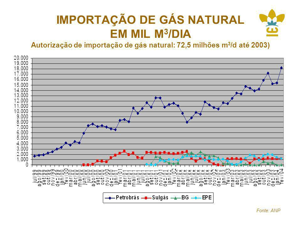 IMPORTAÇÃO DE GÁS NATURAL EM MIL M 3 /DIA Autorização de importação de gás natural: 72,5 milhões m 3 /d até 2003) Fonte: ANP