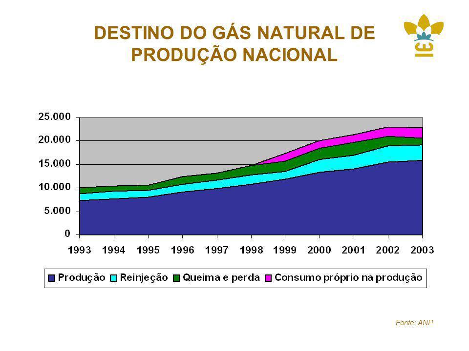 DESTINO DO GÁS NATURAL DE PRODUÇÃO NACIONAL Fonte: ANP