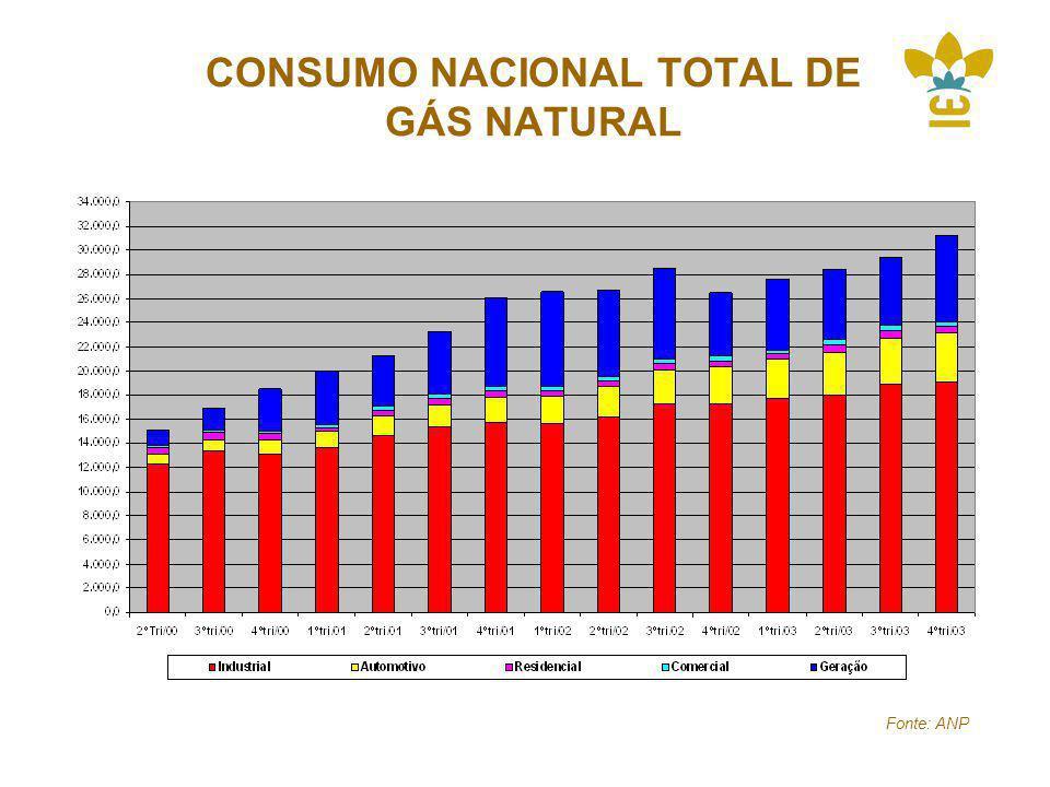 CONSUMO NACIONAL TOTAL DE GÁS NATURAL 21% 11% Fonte: ANP