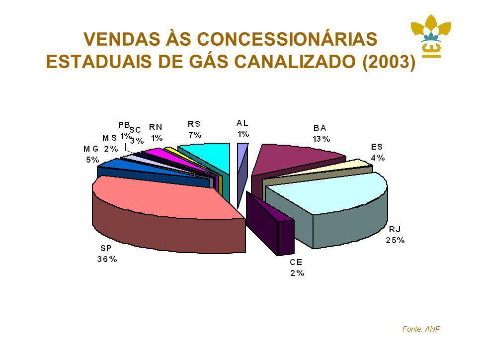 VENDAS ÀS CONCESSIONÁRIAS ESTADUAIS DE GÁS CANALIZADO (2003) Fonte: ANP
