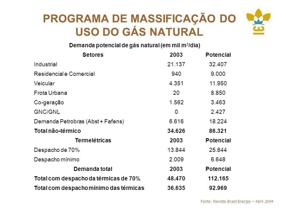 PROGRAMA DE MASSIFICAÇÃO DO USO DO GÁS NATURAL Demanda potencial de gás natural (em mil m 3 /dia) Setores2003Potencial Industrial21.13732.407 Residencial e Comercial9409.000 Veicular4.35111.950 Frota Urbana208.850 Co-geração1.5623.463 GNC/GNL02.427 Demanda Petrobras (Abst + Fafens)6.61618.224 Total não-térmico34.62686.321 Termelétricas2003Potencial Despacho de 70%13.84425.844 Despacho mínimo2.0096.648 Demanda total2003Potencial Total com despacho da térmicas de 70%48.470112.165 Total com despacho mínimo das térmicas36.63592.969 Fonte: Revista Brasil Energia – Abril 2004