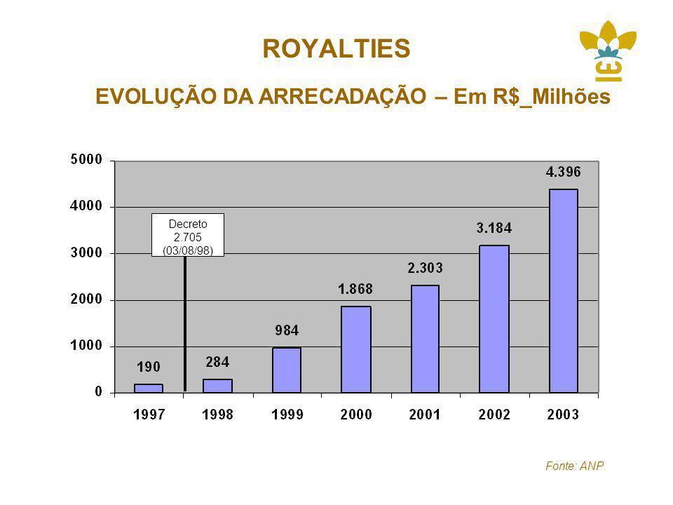 ROYALTIES EVOLUÇÃO DA ARRECADAÇÃO – Em R$_Milhões Fonte: ANP Decreto 2.705 (03/08/98)