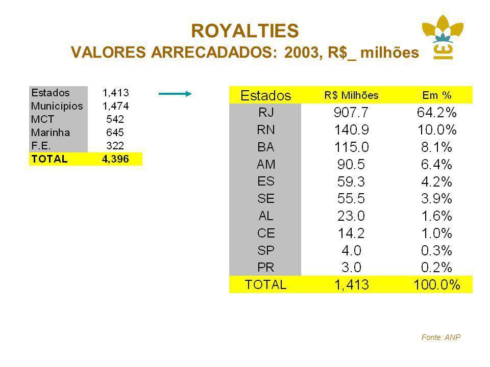 ROYALTIES VALORES ARRECADADOS: 2003, R$_ milhões Fonte: ANP