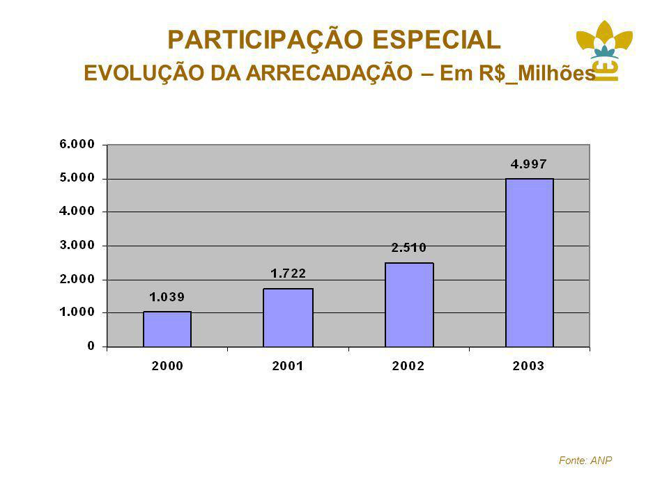 PARTICIPAÇÃO ESPECIAL EVOLUÇÃO DA ARRECADAÇÃO – Em R$_Milhões Fonte: ANP
