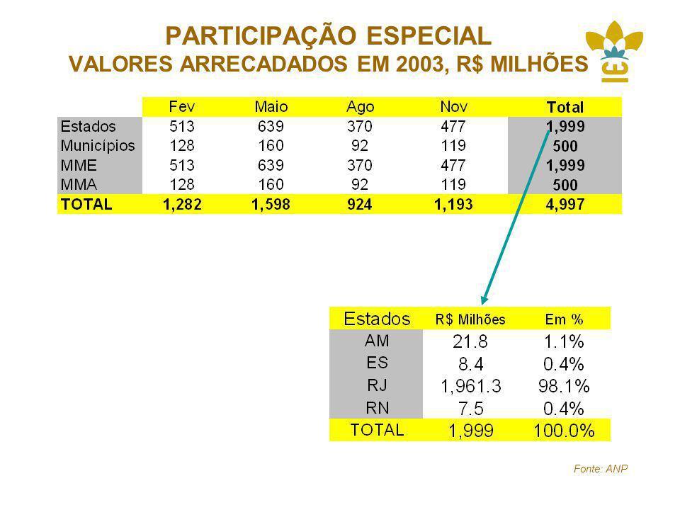 PARTICIPAÇÃO ESPECIAL VALORES ARRECADADOS EM 2003, R$ MILHÕES Fonte: ANP
