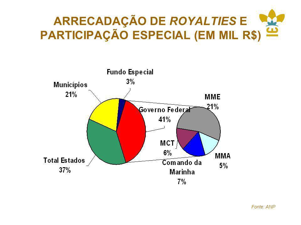 ARRECADAÇÃO DE ROYALTIES E PARTICIPAÇÃO ESPECIAL (EM MIL R$) Fonte: ANP