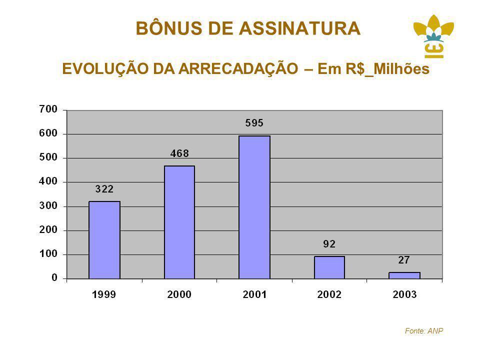 BÔNUS DE ASSINATURA EVOLUÇÃO DA ARRECADAÇÃO – Em R$_Milhões Fonte: ANP