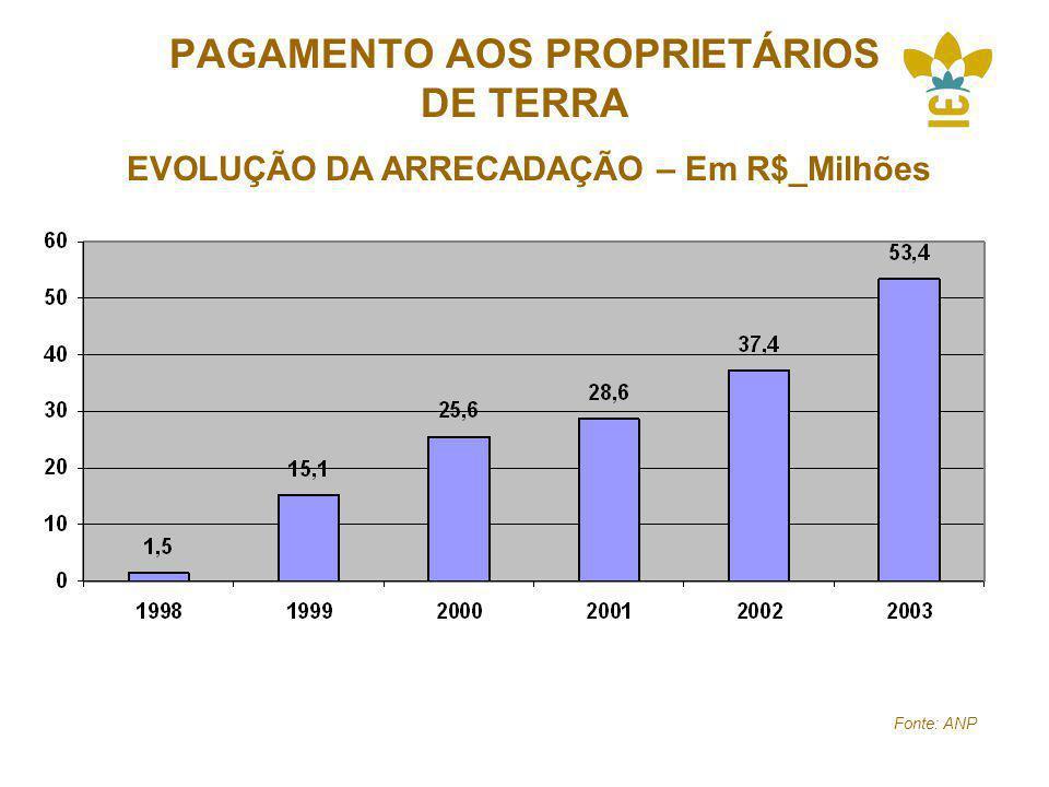 PAGAMENTO AOS PROPRIETÁRIOS DE TERRA EVOLUÇÃO DA ARRECADAÇÃO – Em R$_Milhões Fonte: ANP