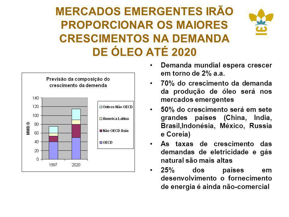 MERCADOS EMERGENTES IRÃO PROPORCIONAR OS MAIORES CRESCIMENTOS NA DEMANDA DE ÓLEO ATÉ 2020 Demanda mundial espera crescer em torno de 2% a.a.