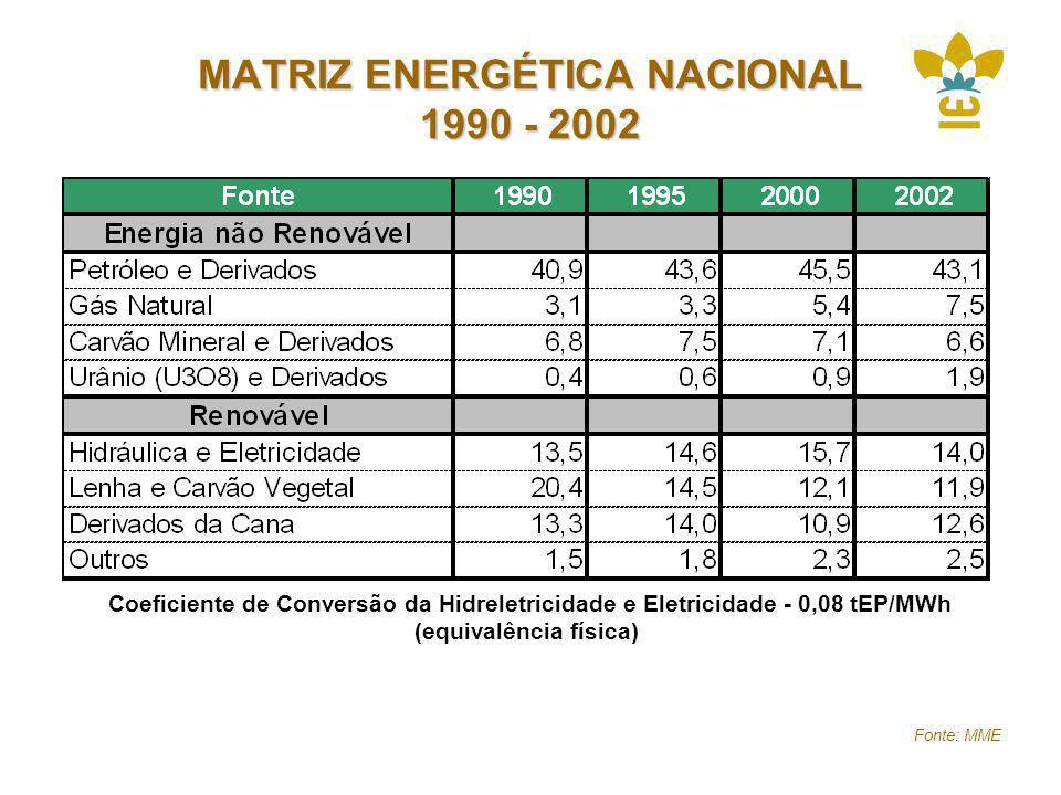 MATRIZ ENERGÉTICA NACIONAL 1990 - 2002 Coeficiente de Conversão da Hidreletricidade e Eletricidade - 0,08 tEP/MWh (equivalência física) Fonte: MME