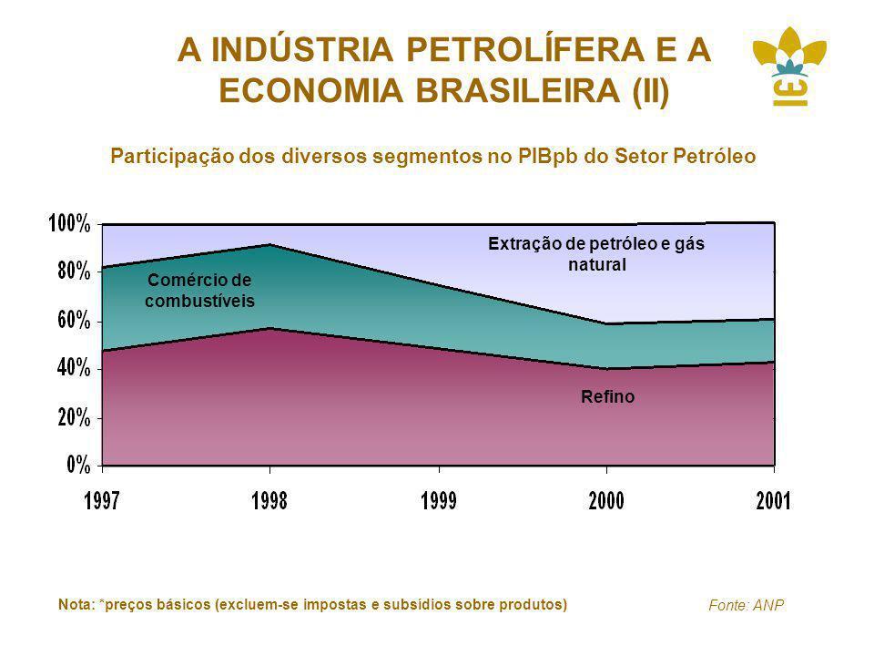 A INDÚSTRIA PETROLÍFERA E A ECONOMIA BRASILEIRA (II) Participação dos diversos segmentos no PIBpb do Setor Petróleo Extração de petróleo e gás natural Comércio de combustíveis Refino Nota: *preços básicos (excluem-se impostas e subsídios sobre produtos) Fonte: ANP