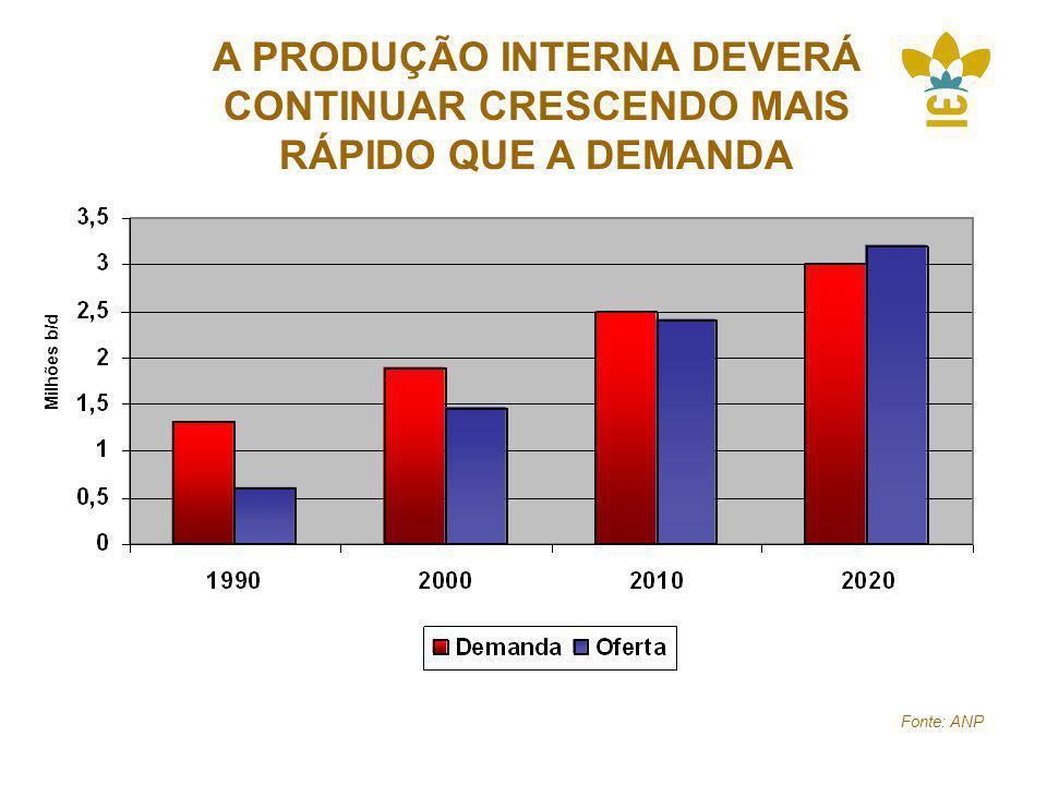 A PRODUÇÃO INTERNA DEVERÁ CONTINUAR CRESCENDO MAIS RÁPIDO QUE A DEMANDA Milhões b/d Fonte: ANP
