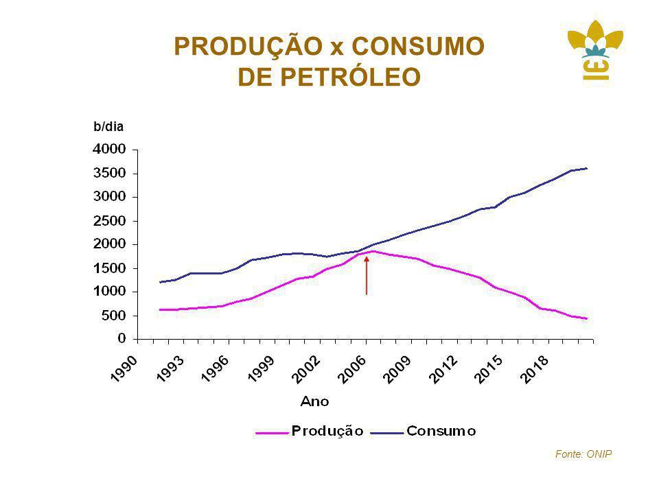 PRODUÇÃO x CONSUMO DE PETRÓLEO Fonte: ONIP b/dia
