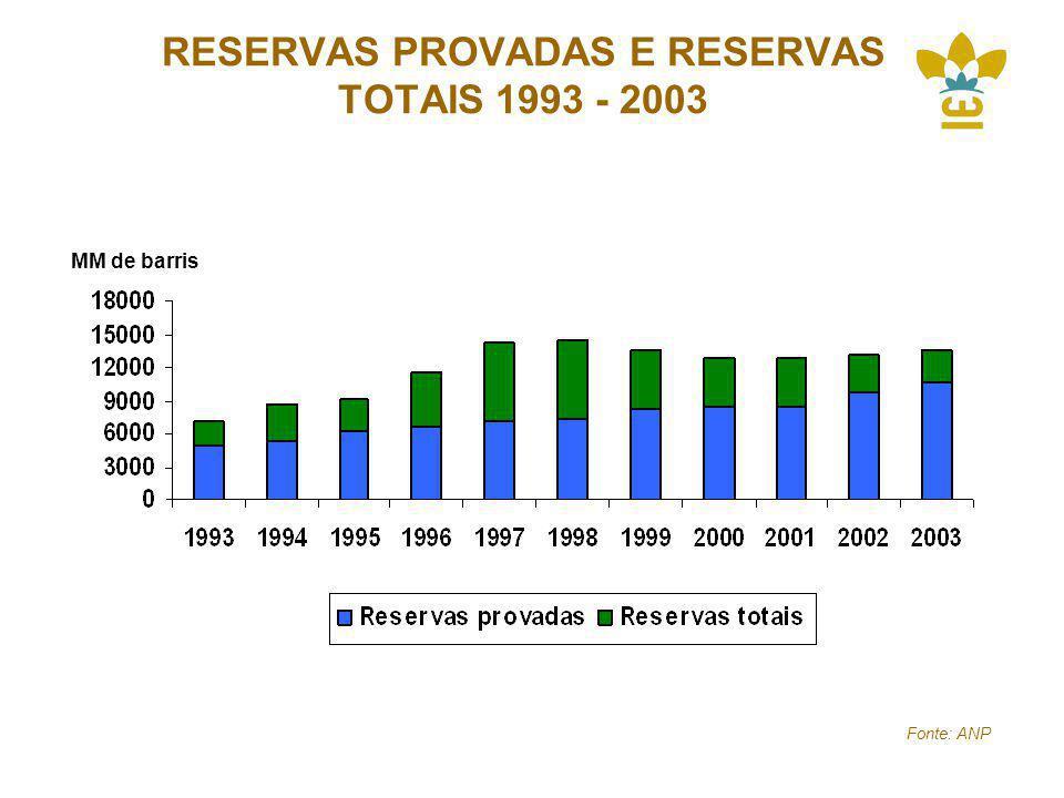 RESERVAS PROVADAS E RESERVAS TOTAIS 1993 - 2003 MM de barris Fonte: ANP