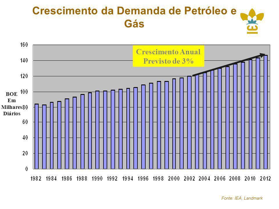 Crescimento da Demanda de Petróleo e Gás Fonte: IEA, Landmark BOE Em Milhares Diários Crescimento Anual Previsto de 3%