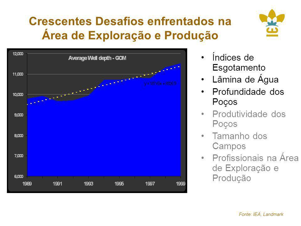 Crescentes Desafios enfrentados na Área de Exploração e Produção Fonte: IEA, Landmark Índices de Esgotamento Lâmina de Água Profundidade dos Poços Produtividade dos Poços Tamanho dos Campos Profissionais na Área de Exploração e Produção