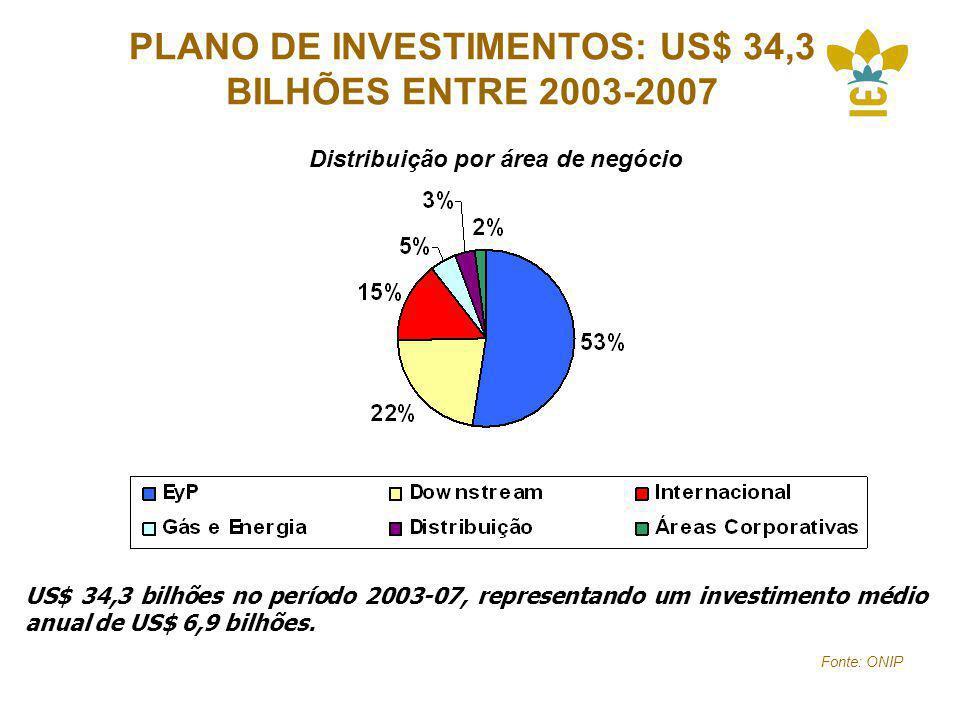 PLANO DE INVESTIMENTOS: US$ 34,3 BILHÕES ENTRE 2003-2007 Distribuição por área de negócio US$ 34,3 bilhões no período 2003-07, representando um investimento médio anual de US$ 6,9 bilhões.