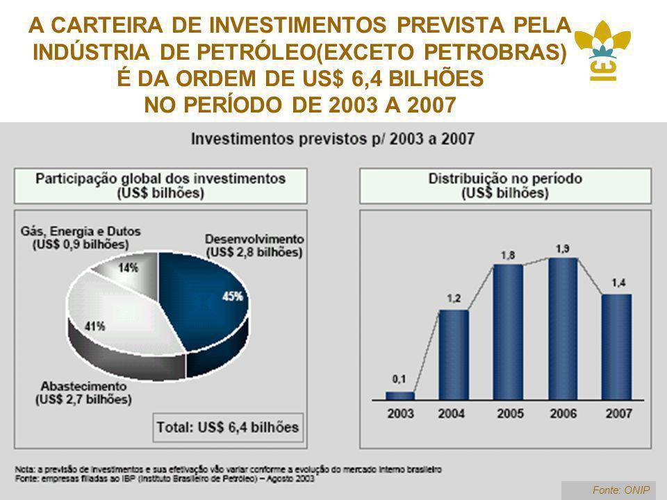 A CARTEIRA DE INVESTIMENTOS PREVISTA PELA INDÚSTRIA DE PETRÓLEO(EXCETO PETROBRAS) É DA ORDEM DE US$ 6,4 BILHÕES NO PERÍODO DE 2003 A 2007 Fonte: ONIP