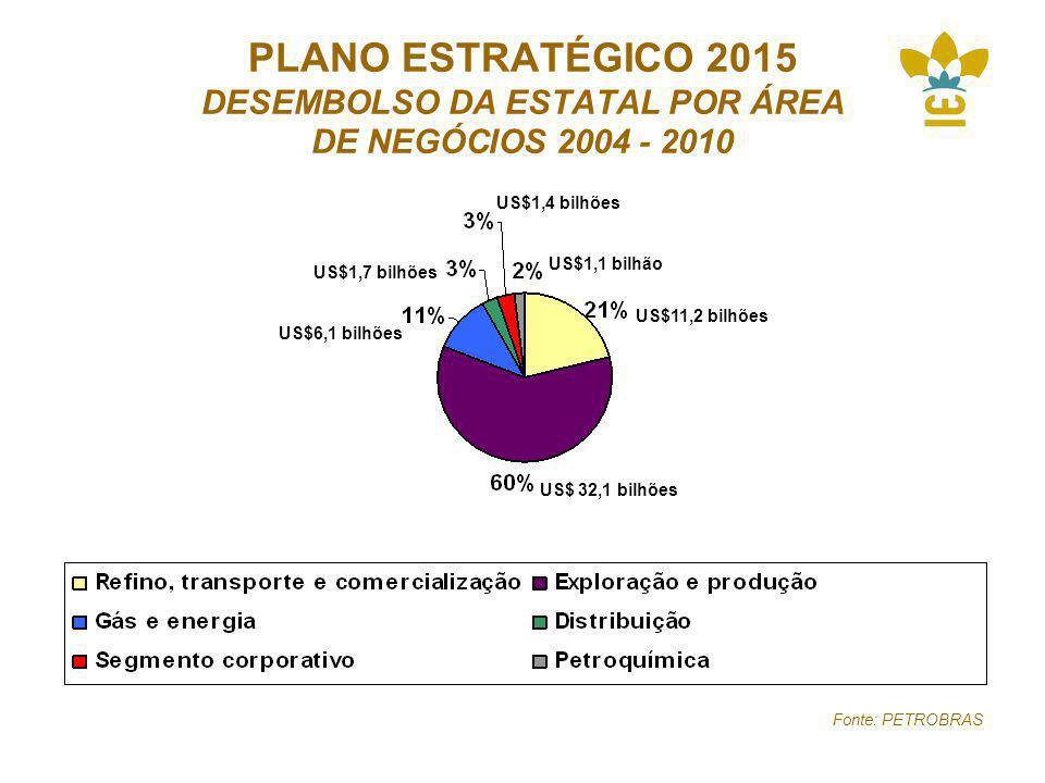 PLANO ESTRATÉGICO 2015 DESEMBOLSO DA ESTATAL POR ÁREA DE NEGÓCIOS 2004 - 2010 Fonte: PETROBRAS US$11,2 bilhões US$ 32,1 bilhões US$1,1 bilhão US$1,4 bilhões US$1,7 bilhões US$6,1 bilhões