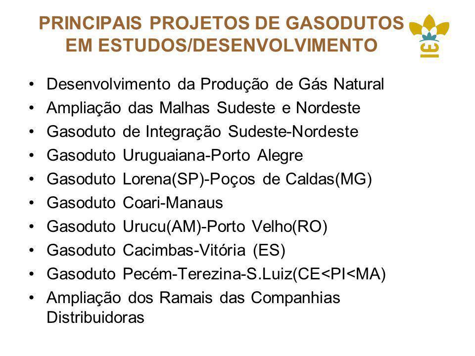 PRINCIPAIS PROJETOS DE GASODUTOS EM ESTUDOS/DESENVOLVIMENTO Desenvolvimento da Produção de Gás Natural Ampliação das Malhas Sudeste e Nordeste Gasoduto de Integração Sudeste-Nordeste Gasoduto Uruguaiana-Porto Alegre Gasoduto Lorena(SP)-Poços de Caldas(MG) Gasoduto Coari-Manaus Gasoduto Urucu(AM)-Porto Velho(RO) Gasoduto Cacimbas-Vitória (ES) Gasoduto Pecém-Terezina-S.Luiz(CE<PI<MA) Ampliação dos Ramais das Companhias Distribuidoras