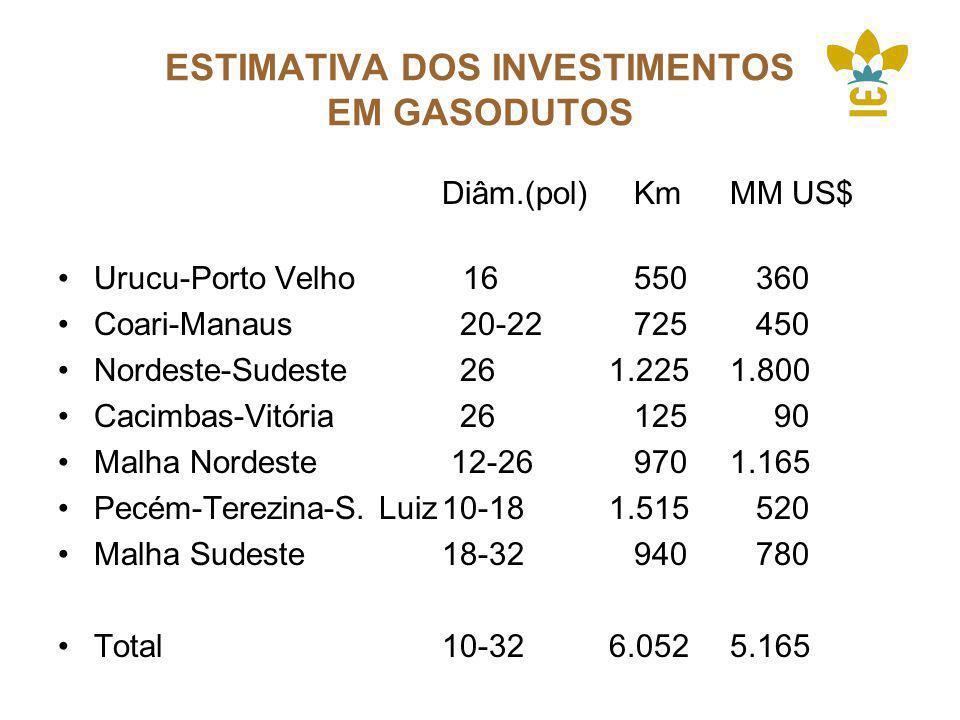 ESTIMATIVA DOS INVESTIMENTOS EM GASODUTOS Diâm.(pol)KmMM US$ Urucu-Porto Velho 16550 360 Coari-Manaus 20-22725 450 Nordeste-Sudeste 26 1.2251.800 Cacimbas-Vitória 26125 90 Malha Nordeste 12-269701.165 Pecém-Terezina-S.