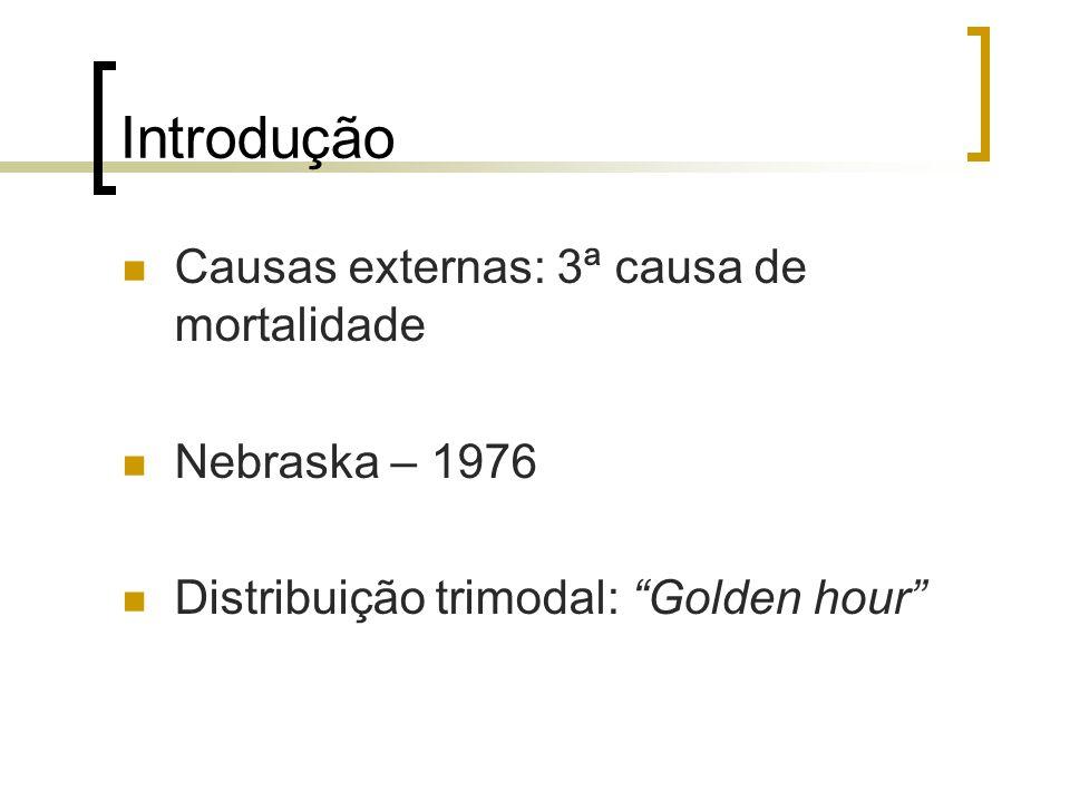 Introdução Causas externas: 3ª causa de mortalidade Nebraska – 1976 Distribuição trimodal: Golden hour