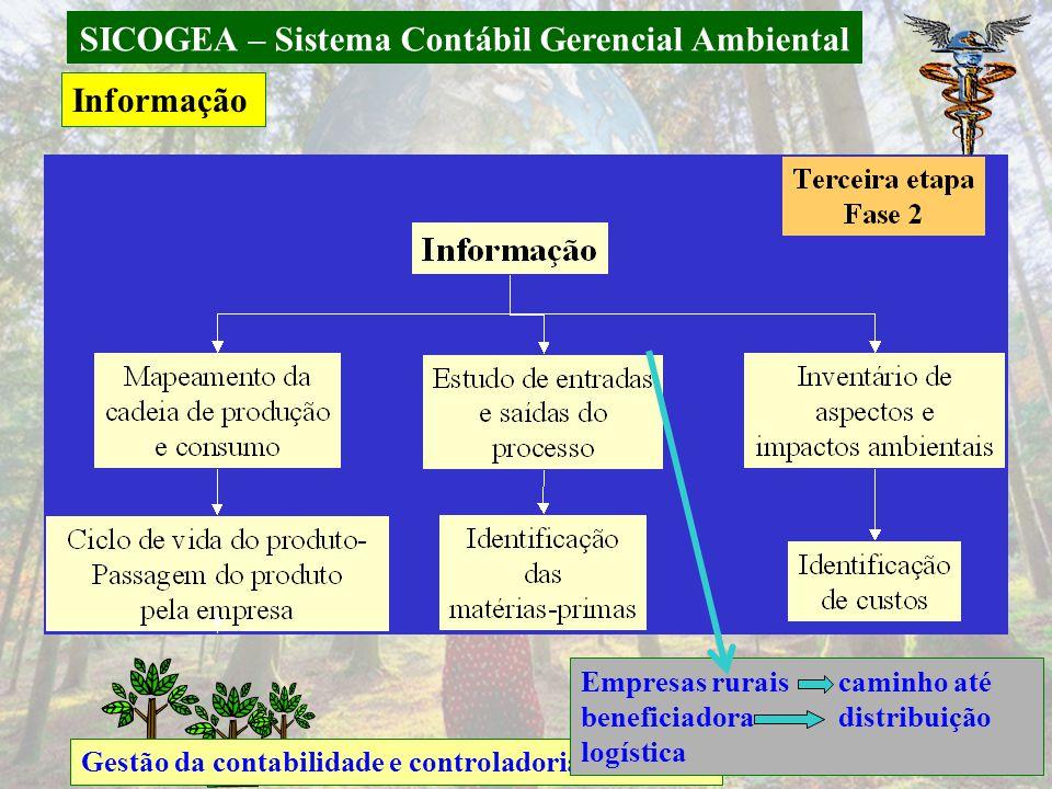 SICOGEA – Sistema Contábil Gerencial Ambiental Gestão da contabilidade e controladoria ambiental Informação Empresas rurais caminho até beneficiadora