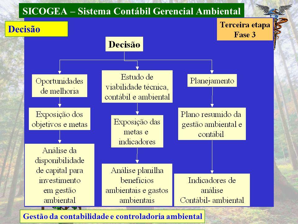SICOGEA – Sistema Contábil Gerencial Ambiental Gestão da contabilidade e controladoria ambiental Decisão