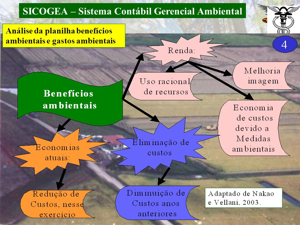 SICOGEA – Sistema Contábil Gerencial Ambiental 5.4 Gestão da contabilidade e controladoria ambiental Análise da planilha benefícios ambientais e gasto